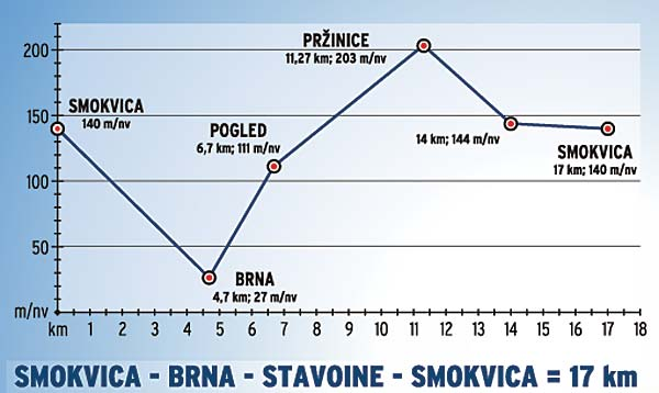 cycle-route-smokvica-brna-stavoine1