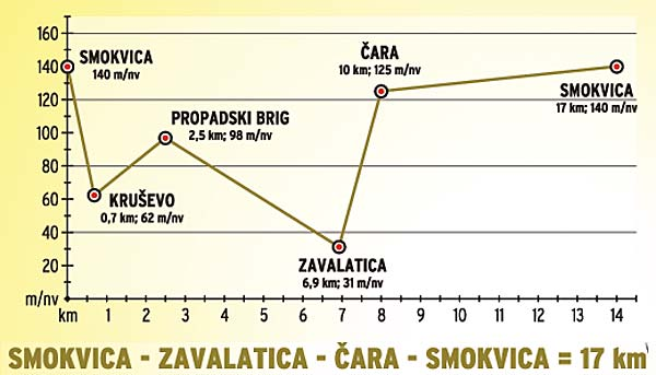 cycle-route-smokvica-zavalatica-cara1
