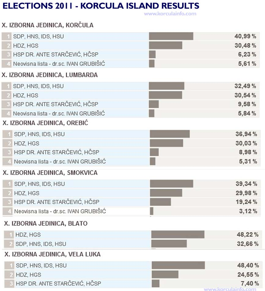 Elections 2011 - results for Korcula Island and Orebic