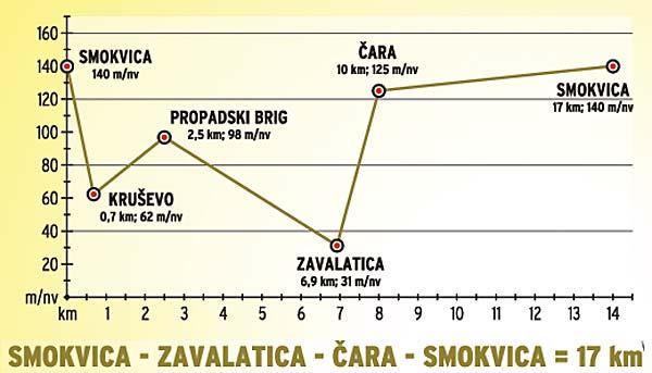 cycle-route-smokvica-zavalatica-cara1