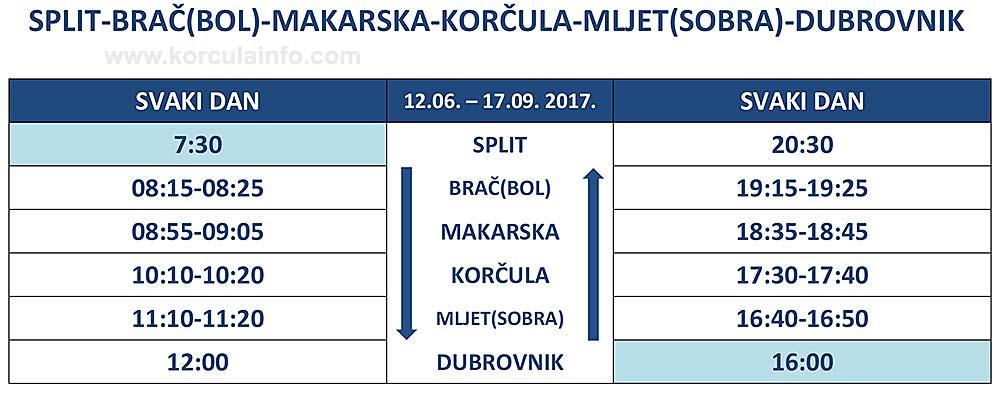 Timetable Ferry Catamaran Split – Bol (Brac) – Makarska – Korcula – Mljet (Sobra) – Dubrovnik