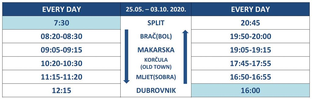 Daily departures from May to October 2020